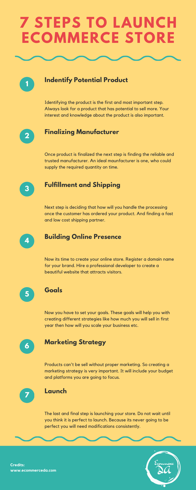 Steps to start ecommerce store